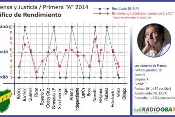 Gráfico-Defensa_Torneo-transicion-2014